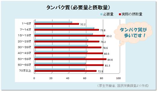 タンパクの過剰摂取グラフ、アトピーと食事